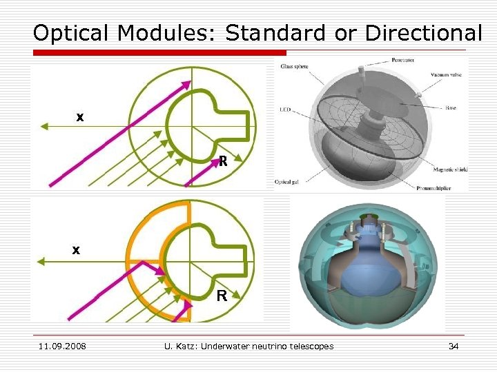 Optical Modules: Standard or Directional § § A standard optical module, as used in