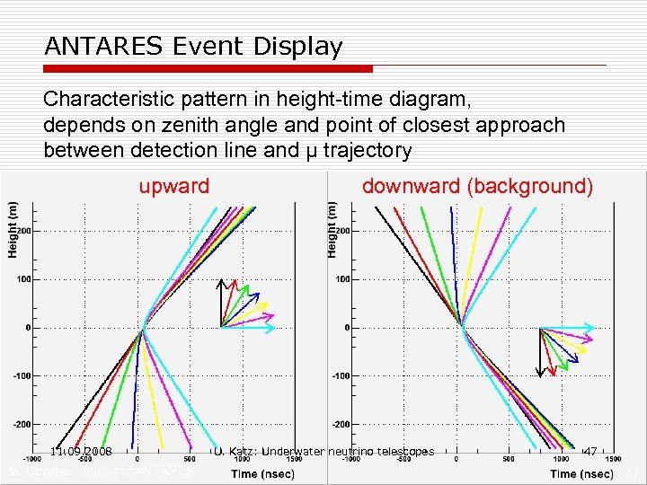 ANTARES Event Display Characteristic pattern in height-time diagram, depends on zenith angle and point