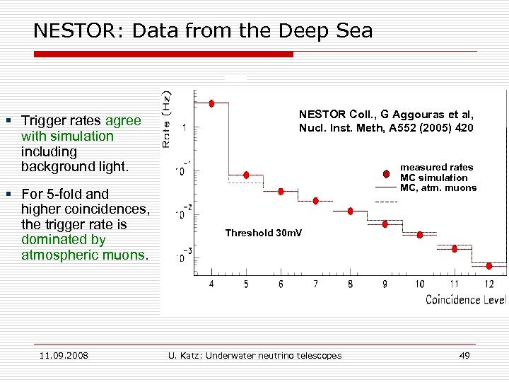 NESTOR: Data from the Deep Sea § Trigger rates agree with simulation including background
