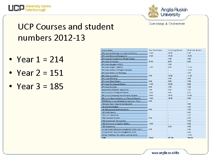 UCP Courses and student numbers 2012 -13 • Year 1 = 214 • Year