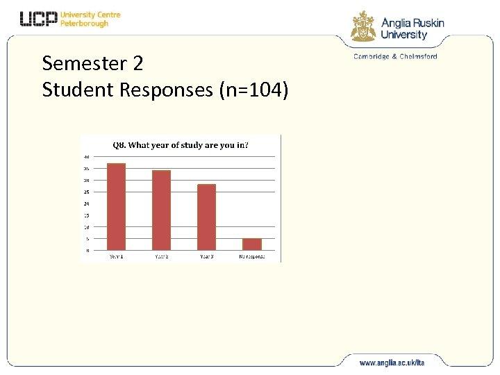 Semester 2 Student Responses (n=104)