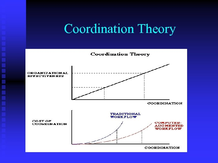 Coordination Theory