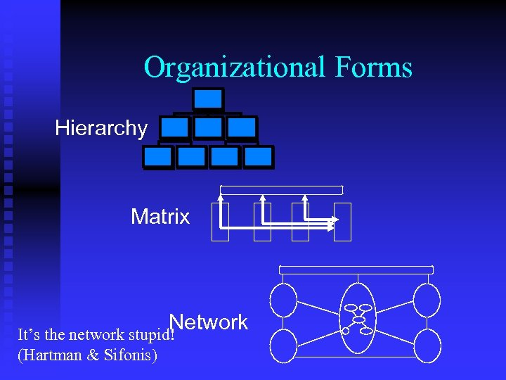 Organizational Forms Hierarchy Matrix Network It's the network stupid! (Hartman & Sifonis)