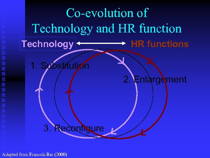 Co-evolution of Technology and HR function Technology HR functions 1. Substitution 2. Enlargement 3.