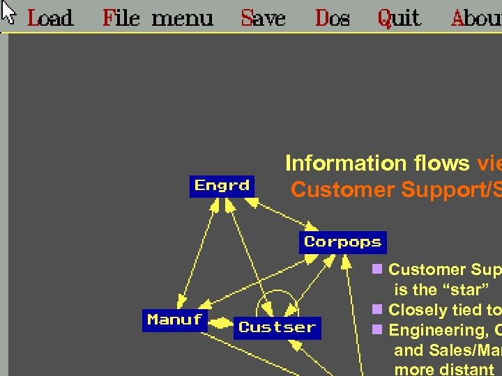 "Information flows vie Customer Support/S n Customer Sup is the ""star"" n Closely tied"