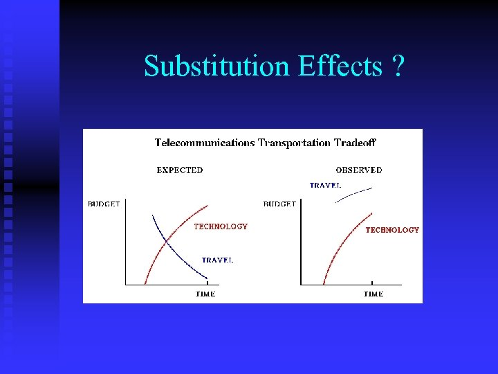 Substitution Effects ?