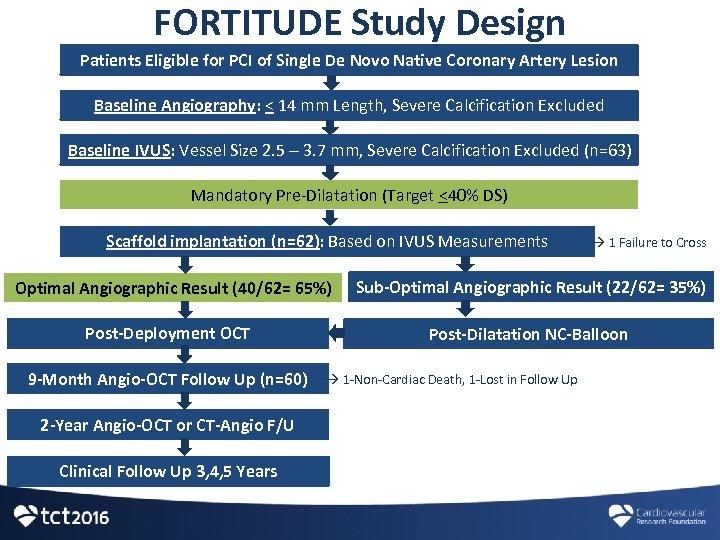 FORTITUDE Study Design Patients Eligible for PCI of Single De Novo Native Coronary Artery