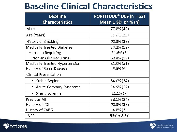 Baseline Clinical Characteristics Baseline Characteristics FORTITUDE® DES (n = 63) Mean ± SD or