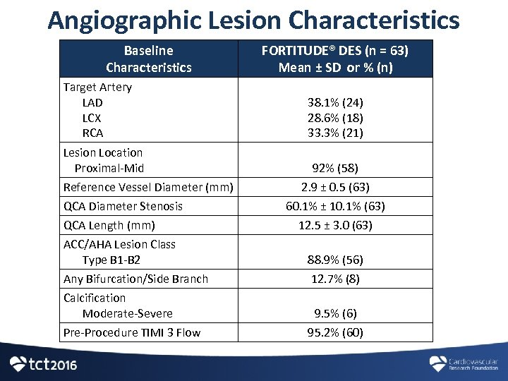 Angiographic Lesion Characteristics Baseline Characteristics Target Artery LAD LCX RCA Lesion Location Proximal-Mid Reference