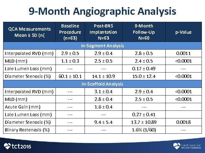9 -Month Angiographic Analysis Baseline Post-BRS Procedure Implantation (n=63) N=63 In-Segment Analysis Interpolated RVD