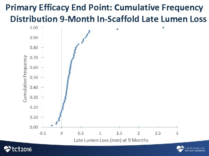 Primary Efficacy End Point: Cumulative Frequency Distribution 9 -Month In-Scaffold Late Lumen Loss
