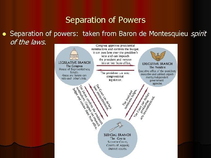 Separation of Powers l Separation of powers: taken from Baron de Montesquieu spirit of