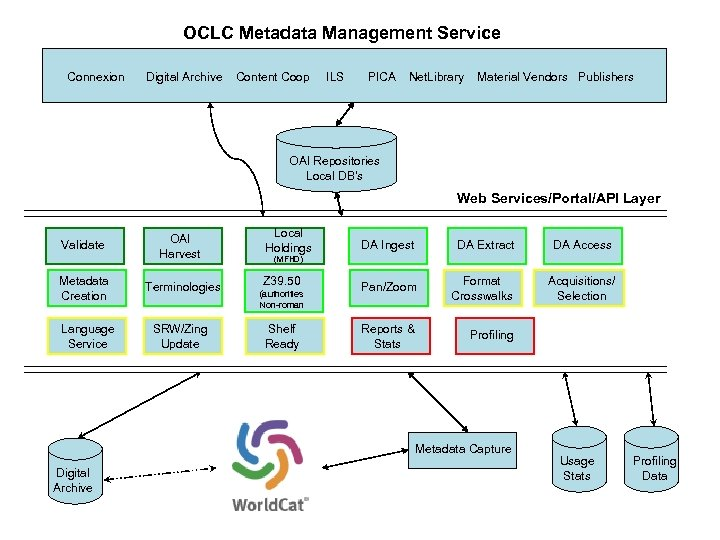 OCLC Metadata Management Service Connexion Digital Archive Content Coop ILS PICA Net. Library Material