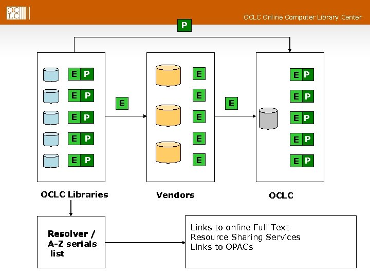 OCLC Online Computer Library Center P E P EP E EP P E Digital