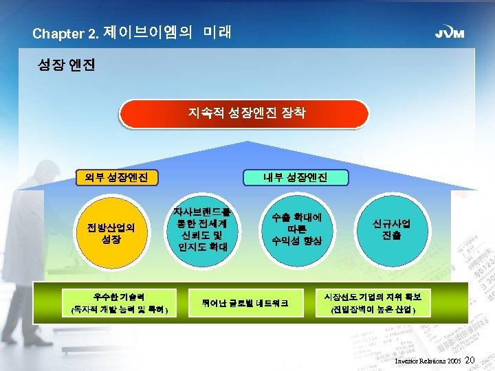 Chapter 2. 제이브이엠의 미래 성장 엔진 지속적 성장엔진 장착 외부 성장엔진 전방산업의 성장 우수한