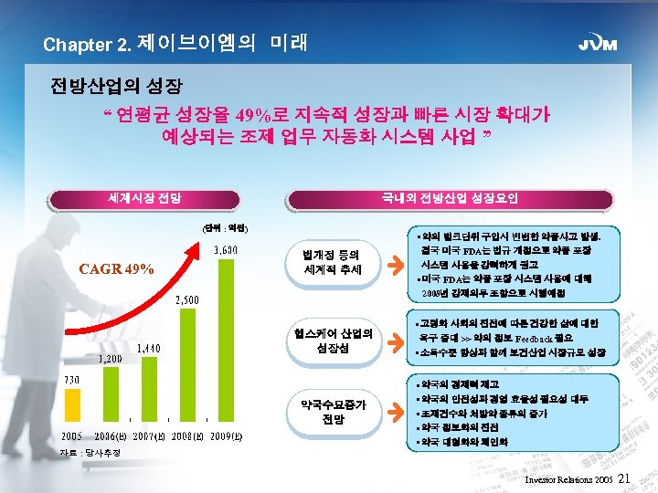 "Chapter 2. 제이브이엠의 미래 전방산업의 성장 "" 연평균 성장율 49%로 지속적 성장과 빠른 시장"