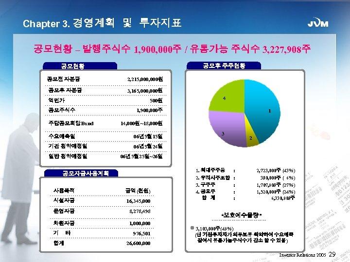Chapter 3. 경영계획 및 투자지표 공모현황 – 발행주식수 1, 900, 000주 / 유통가능 주식수