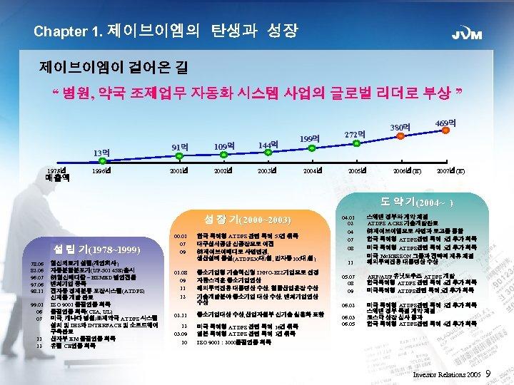 "Chapter 1. 제이브이엠의 탄생과 성장 제이브이엠이 걸어온 길 "" 병원, 약국 조제업무 자동화 시스템"