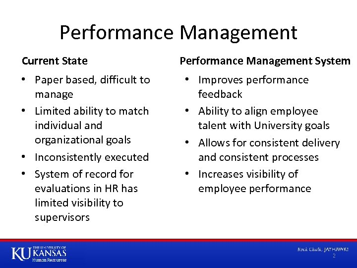 Performance Management Current State • Paper based, difficult to manage • Limited ability to
