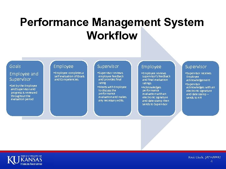 Performance Management System Workflow Goals Employee and Supervisor • Set by the Employee and