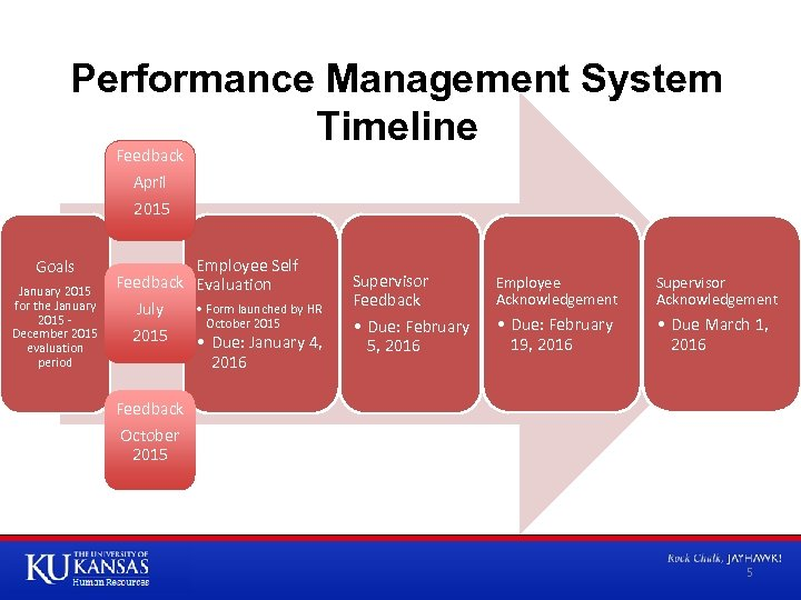 Performance Management System Timeline Feedback April 2015 Goals January 2015 for the January 2015