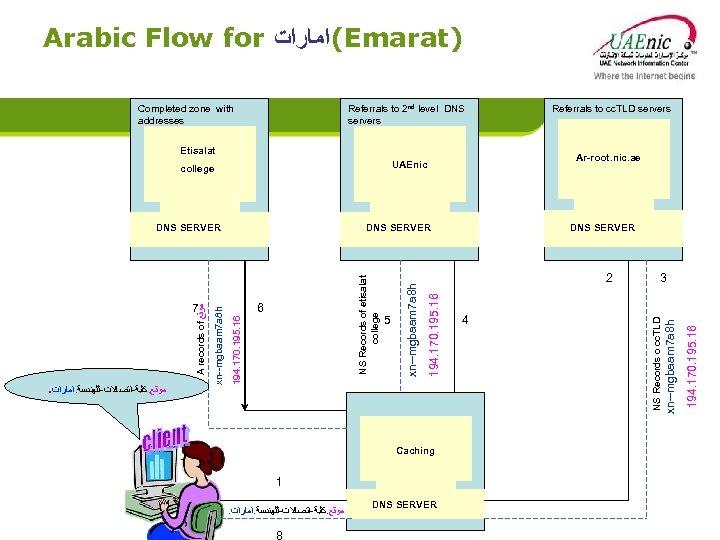 Arabic Flow for (ﺍﻣﺎﺭﺍﺕ Emarat) Referrals to 2 nd level DNS servers Etisalat Caching