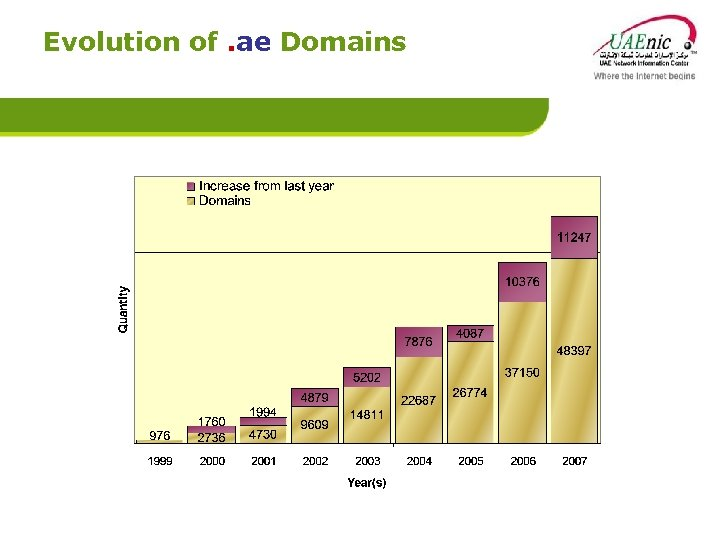 Evolution of. ae Domains