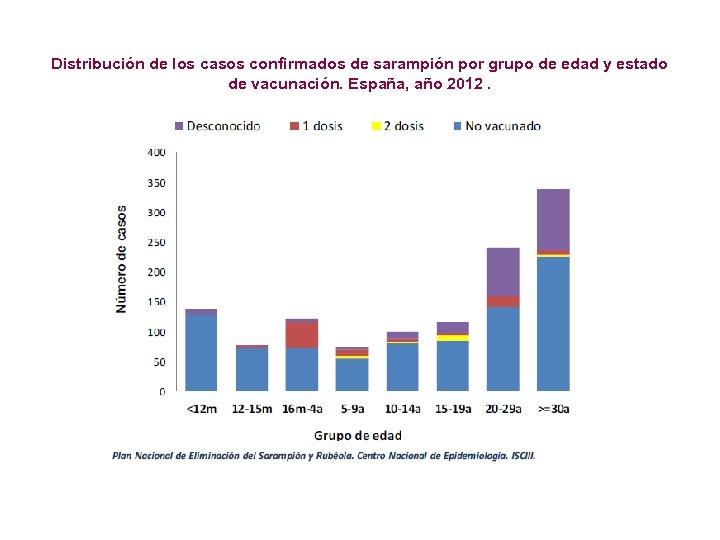 Distribución de los casos confirmados de sarampión por grupo de edad y estado de