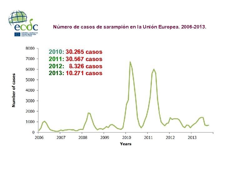 Número de casos de sarampión en la Unión Europea. 2006 -2013. 2010: 30. 265