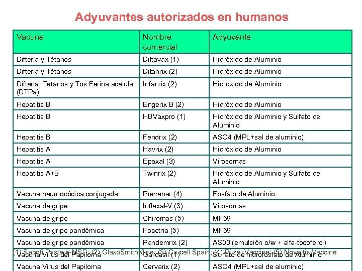 Adyuvantes autorizados en humanos Vacuna Nombre comercial Adyuvante Difteria y Tétanos Diftavax (1) Hidróxido