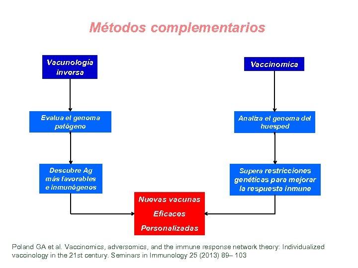 Métodos complementarios Vacunología inversa Vaccinomica Evalua el genoma patógeno Analiza el genoma del huesped