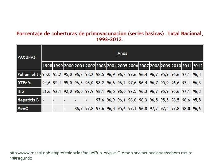 http: //www. msssi. gob. es/profesionales/salud. Publica/prev. Promocion/vacunaciones/coberturas. ht m#segundo