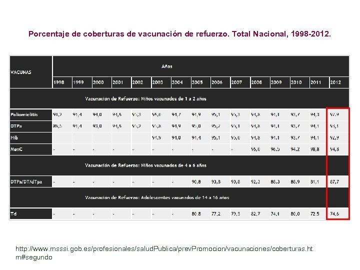 Porcentaje de coberturas de vacunación de refuerzo. Total Nacional, 1998 -2012. http: //www. msssi.