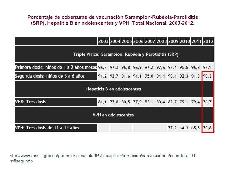 Porcentaje de coberturas de vacunación Sarampión-Rubéola-Parotiditis (SRP), Hepatitis B en adolescentes y VPH. Total