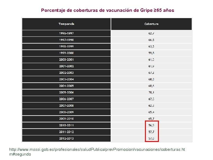 Porcentaje de coberturas de vacunación de Gripe ≥ 65 años http: //www. msssi. gob.