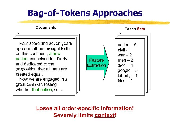 Bag-of-Tokens Approaches Documents Four score and seven years ago our fathers brought forth on