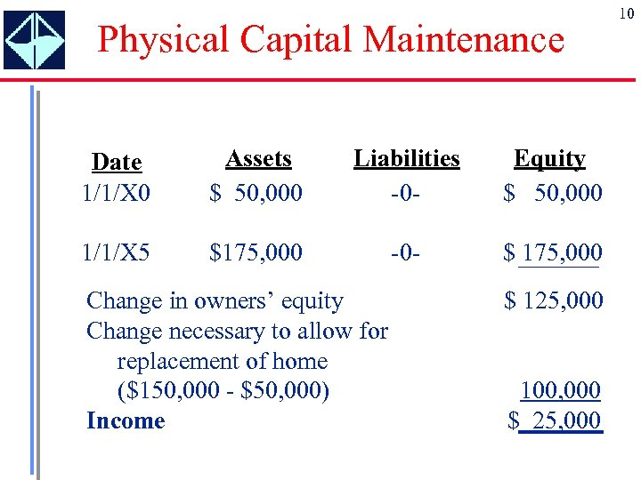 Physical Capital Maintenance Date 1/1/X 0 Assets $ 50, 000 Liabilities -0 - Equity