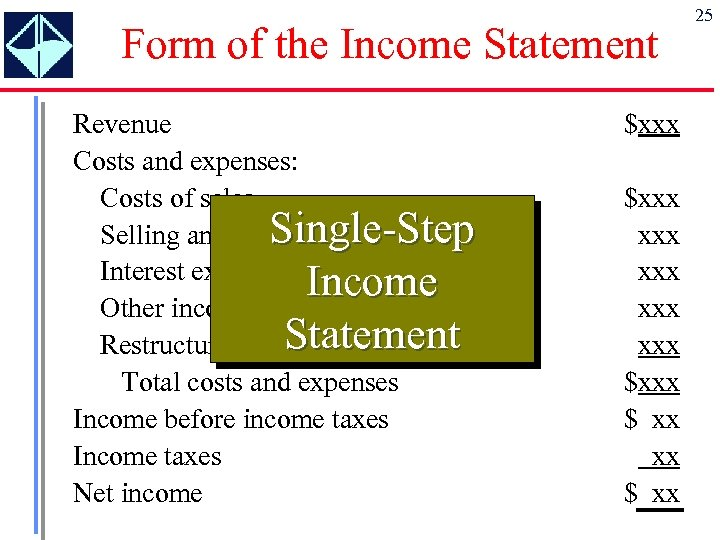 Form of the Income Statement Revenue Costs and expenses: Costs of sales Single-Step Selling