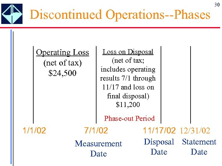 Discontinued Operations--Phases Operating Loss (net of tax) $24, 500 30 Loss on Disposal (net
