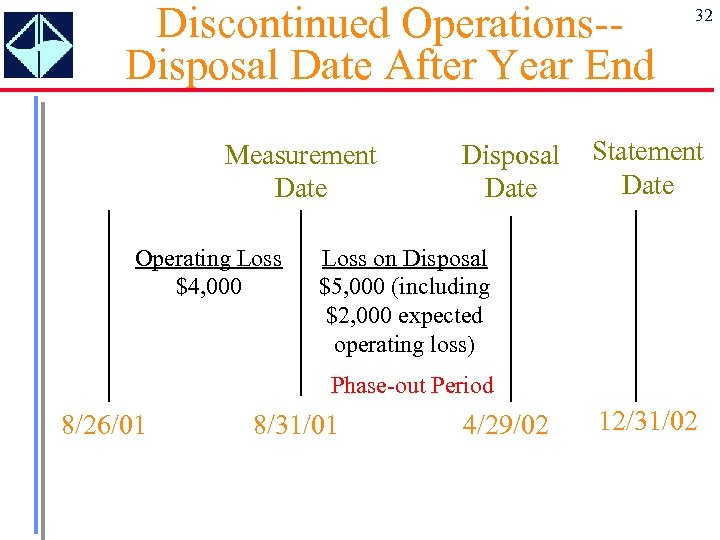 Discontinued Operations-Disposal Date After Year End Measurement Date Operating Loss $4, 000 Disposal Date