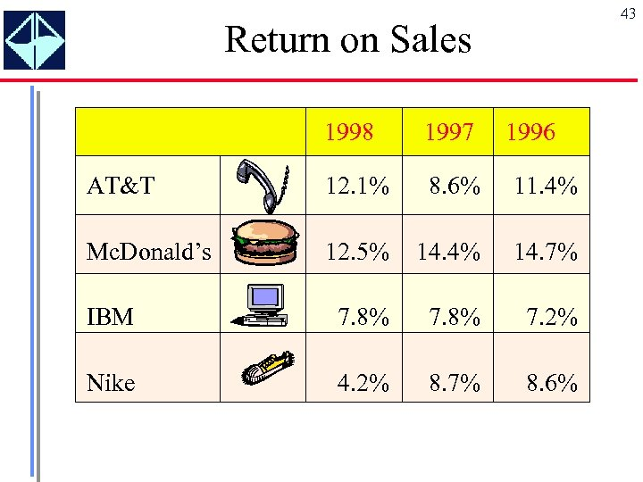 43 Return on Sales 1998 1997 1996 AT&T 12. 1% 8. 6% 11. 4%
