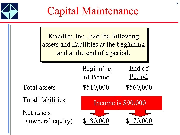 Capital Maintenance Kreidler, Inc. , had the following assets and liabilities at the beginning