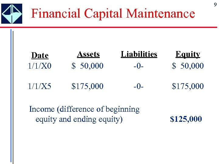 Financial Capital Maintenance Date 1/1/X 0 Assets $ 50, 000 Liabilities -0 - Equity