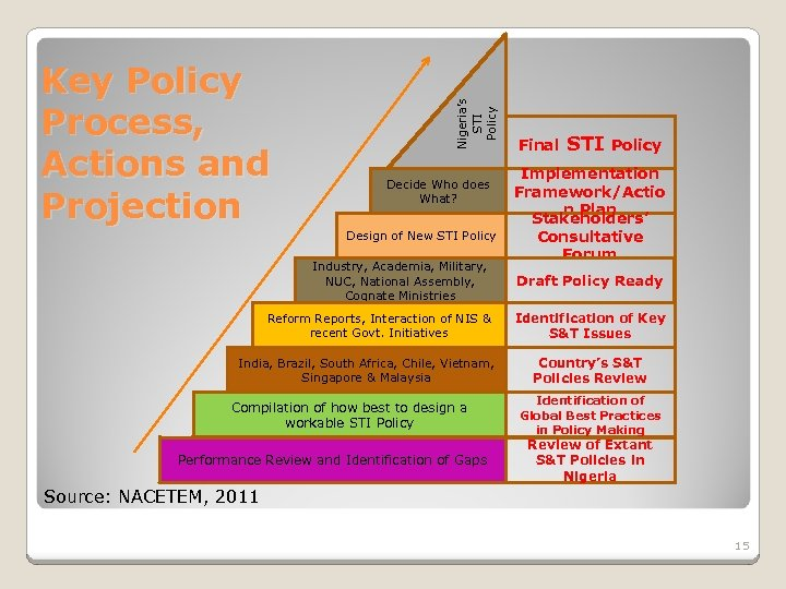 Nigeria's STI Policy Key Policy Process, Actions and Projection Decide Who does What? Design