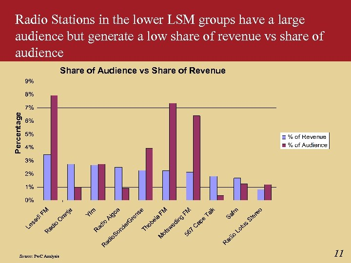 Radio Stations in the lower LSM groups have a large audience but generate a