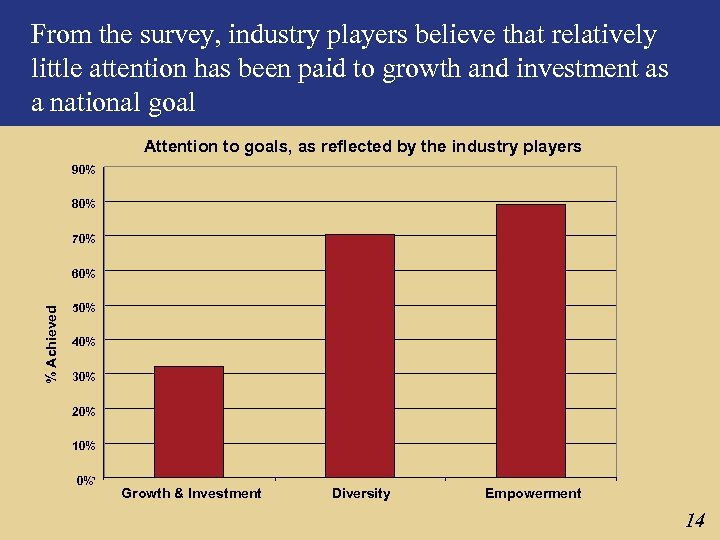 From the survey, industry players believe that relatively little attention has been paid to
