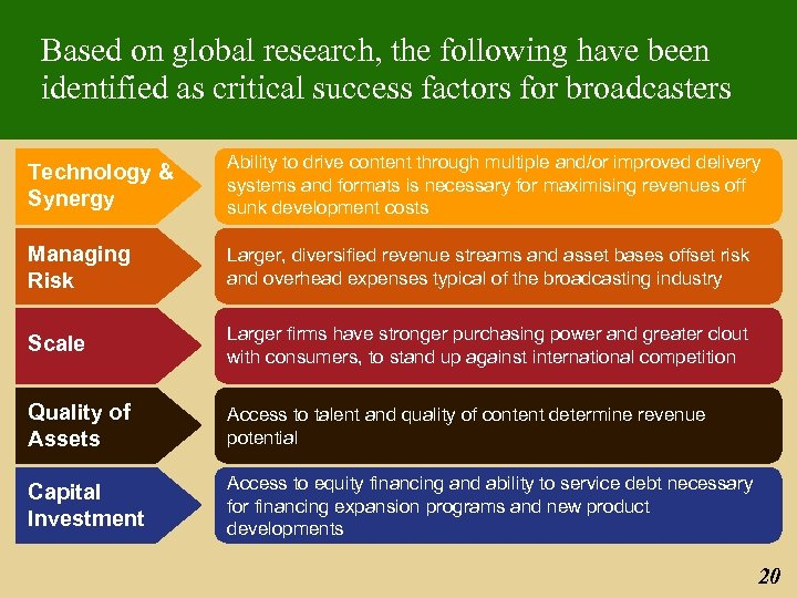 Based on global research, the following have been identified as critical success factors for