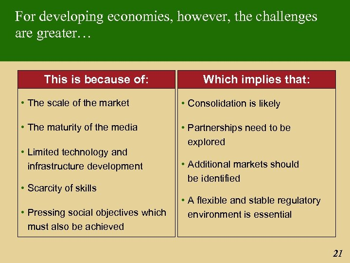 For developing economies, however, the challenges are greater… This is because of: Which implies
