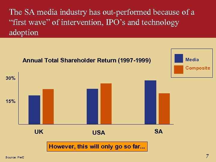 "The SA media industry has out-performed because of a ""first wave"" of intervention, IPO's"