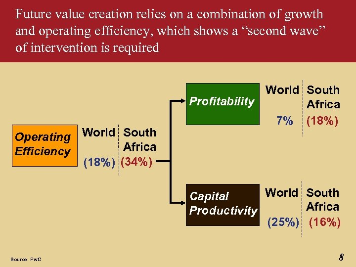 Future value creation relies on a combination of growth and operating efficiency, which shows